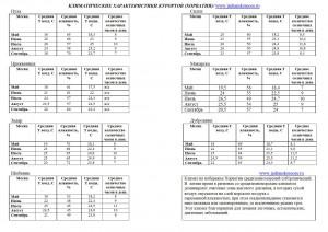 Климатические характеристики курортов (таблица)