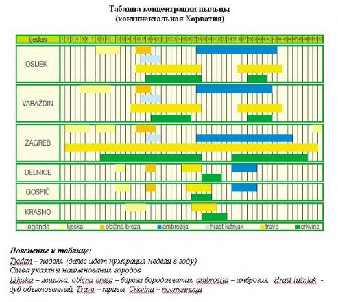 Концентрация пыльцы аллергенов, континентальная Хорватия