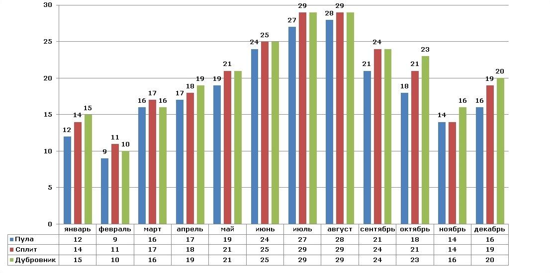 Количество солнечных дней в Хорватии